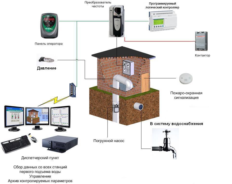 Преимущества внедрения станции управления вместо водонапорной башни.